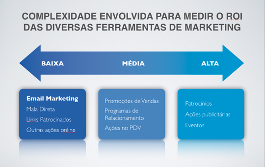 Mensuração do ROI nas diversas ferramentas de marketing